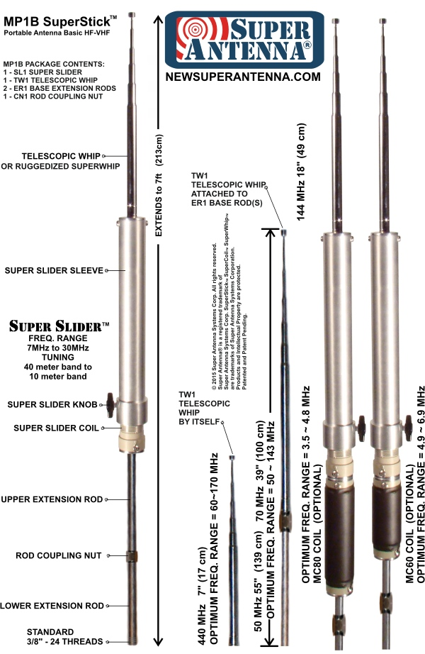 Super Antenna MP1 configurations